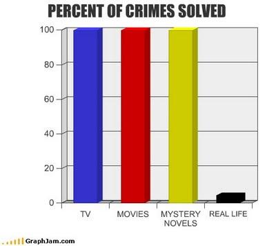 Crímenes resueltos