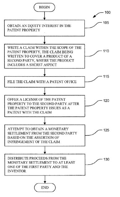 Gráfico de la solicitud de patente